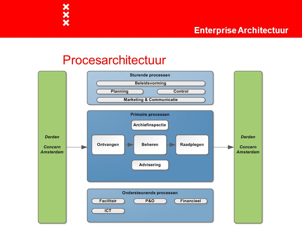 Procesarchitectuur Enterprise Architectuur Titel presentatie