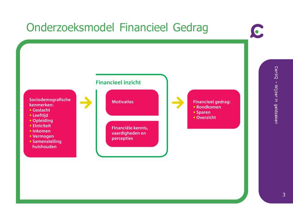Onderzoeksmodel Financieel Gedrag