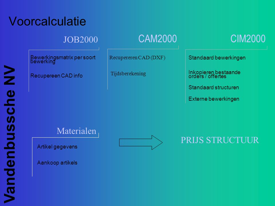 Voorcalculatie CAM2000 CIM2000 JOB2000 Materialen PRIJS STRUCTUUR