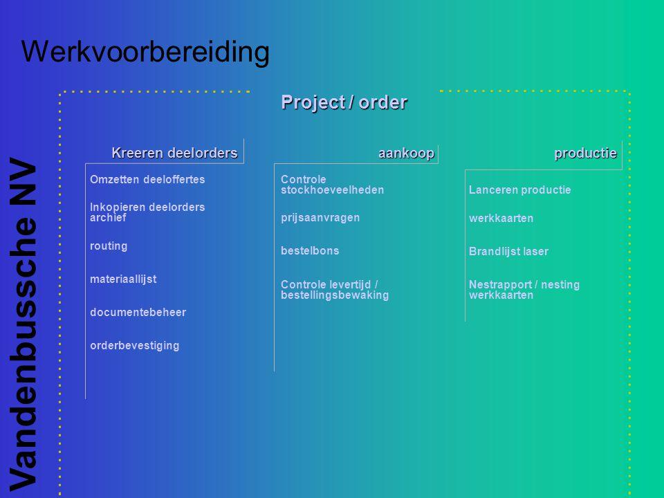 Werkvoorbereiding Project / order Kreeren deelorders aankoop productie