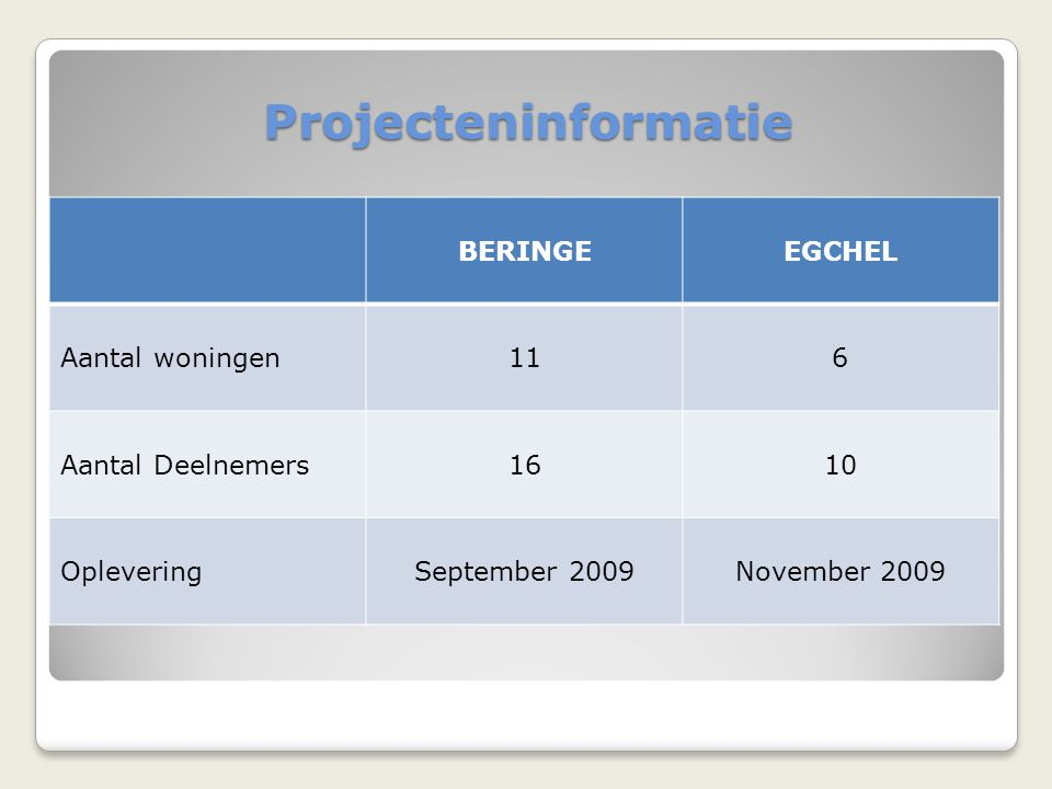 Projecteninformatie BERINGE EGCHEL Aantal woningen 11 6
