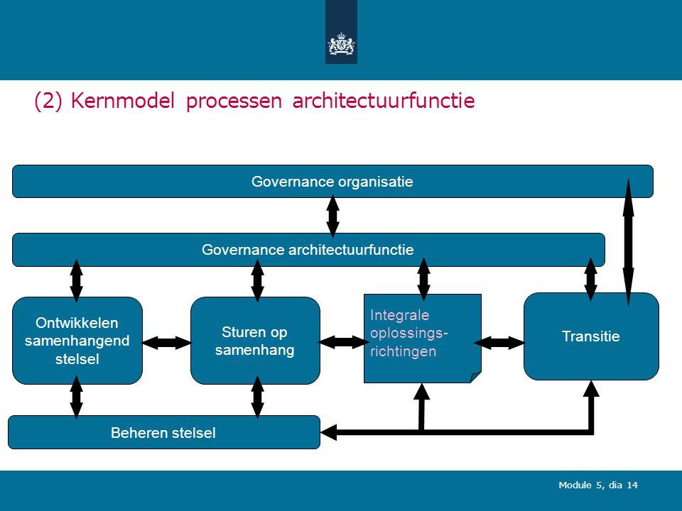 (2) Kernmodel processen architectuurfunctie