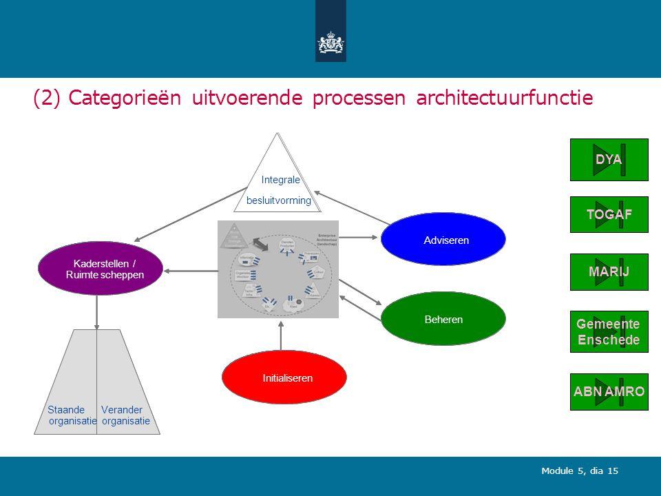 (2) Categorieën uitvoerende processen architectuurfunctie