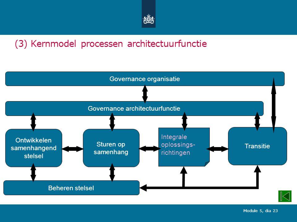 (3) Kernmodel processen architectuurfunctie