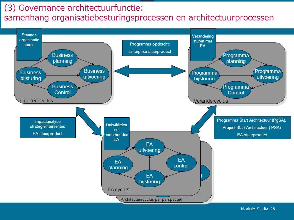 Opleiding MARIJ - module 5 Enterprise Architectuur processen en -producten