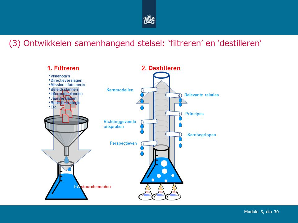 (3) Ontwikkelen samenhangend stelsel: 'filtreren' en 'destilleren'