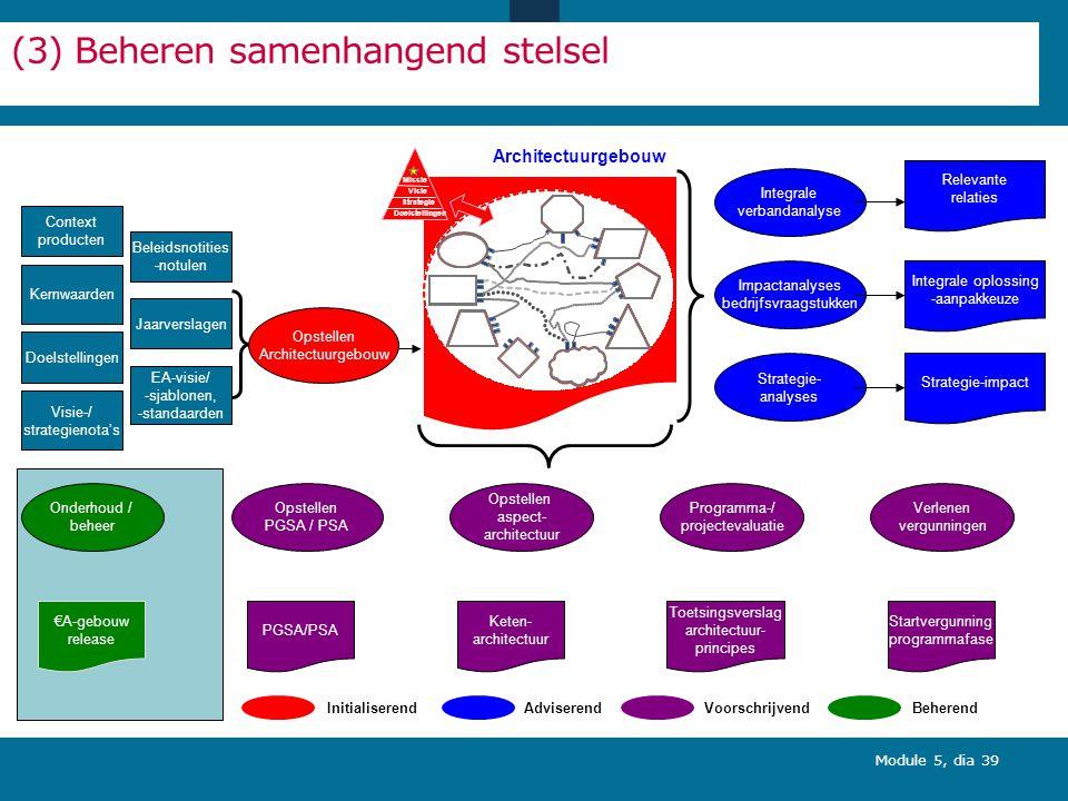 (3) Beheren samenhangend stelsel