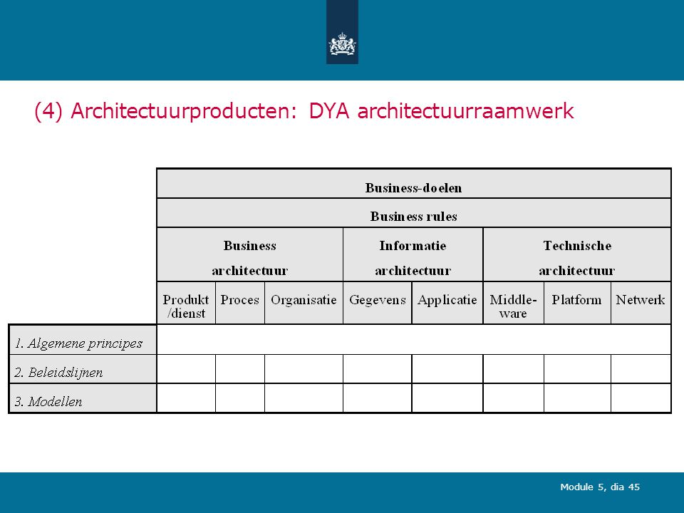 (4) Architectuurproducten: DYA architectuurraamwerk