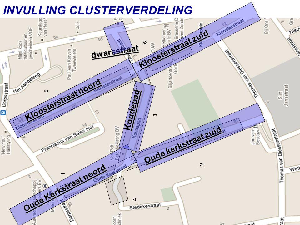 INVULLING CLUSTERVERDELING