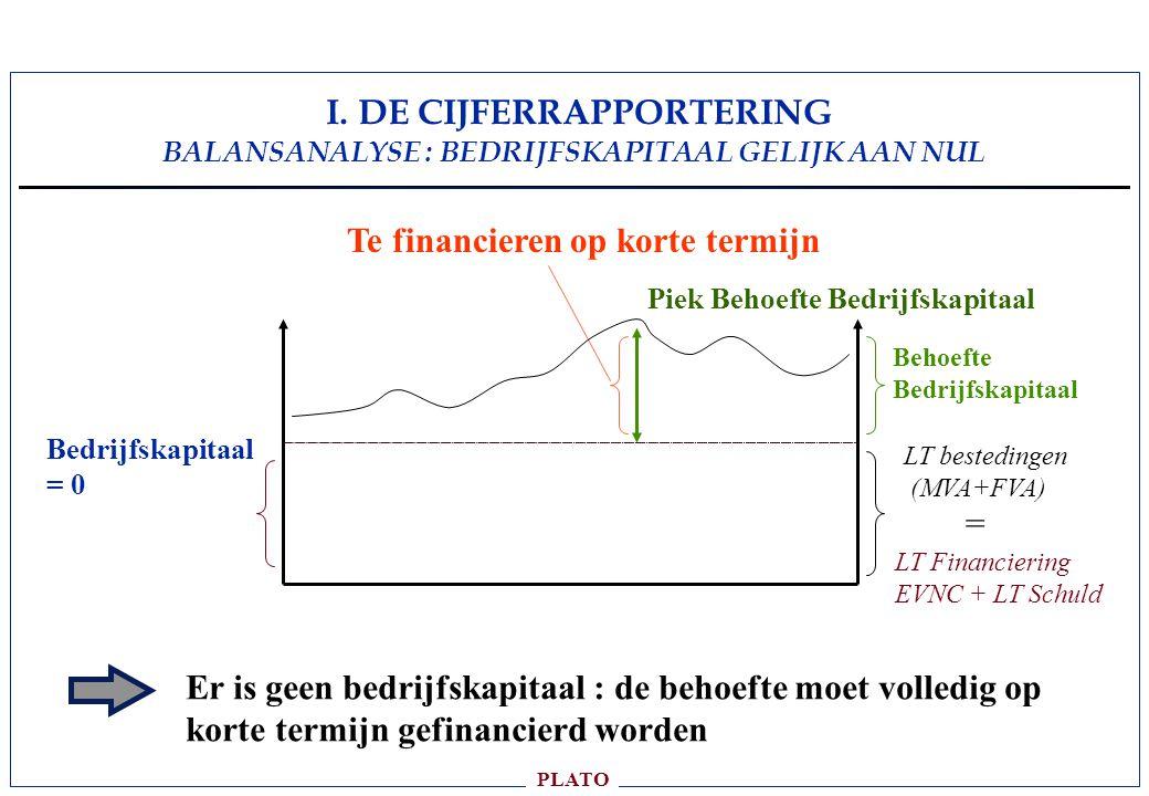 I. DE CIJFERRAPPORTERING BALANSANALYSE : BEDRIJFSKAPITAAL GELIJK AAN NUL