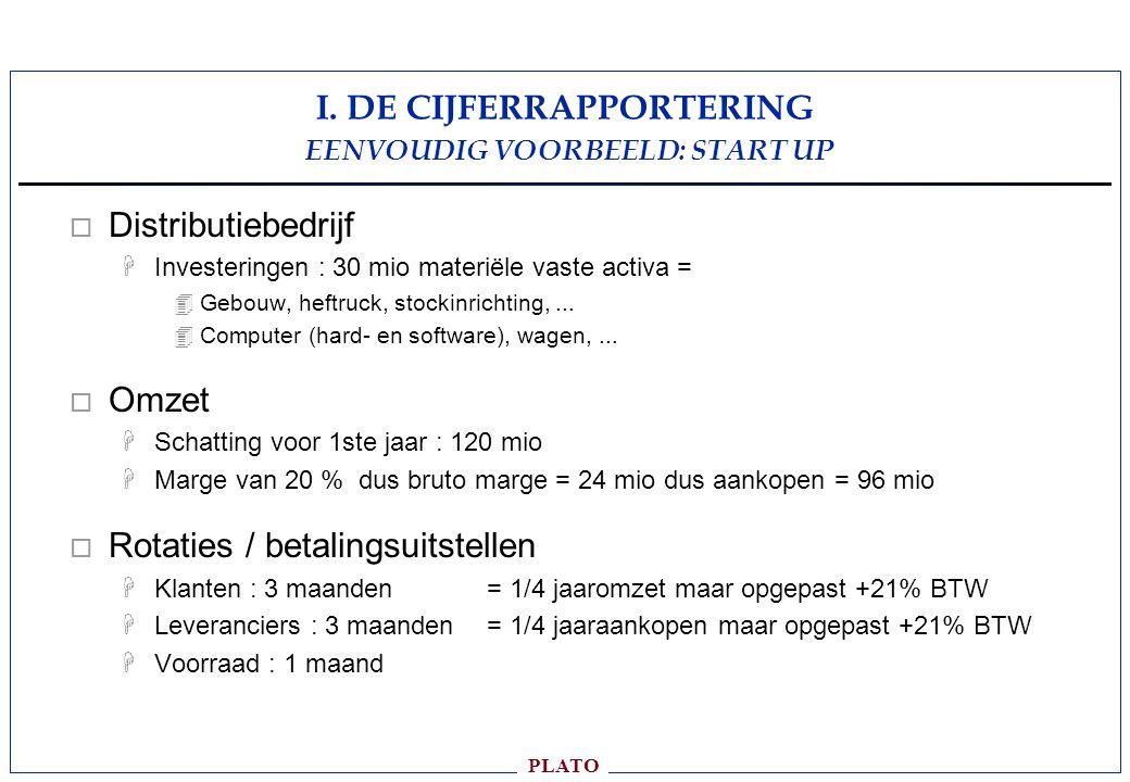 I. DE CIJFERRAPPORTERING EENVOUDIG VOORBEELD: START UP