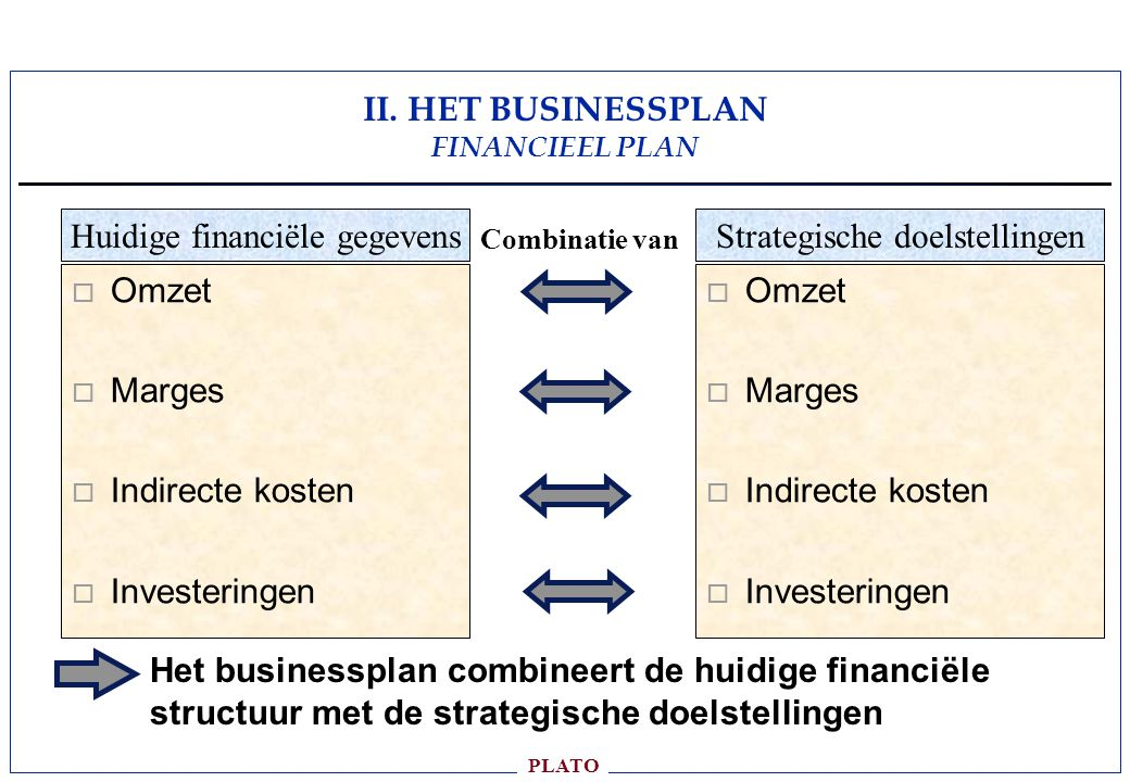 II. HET BUSINESSPLAN FINANCIEEL PLAN