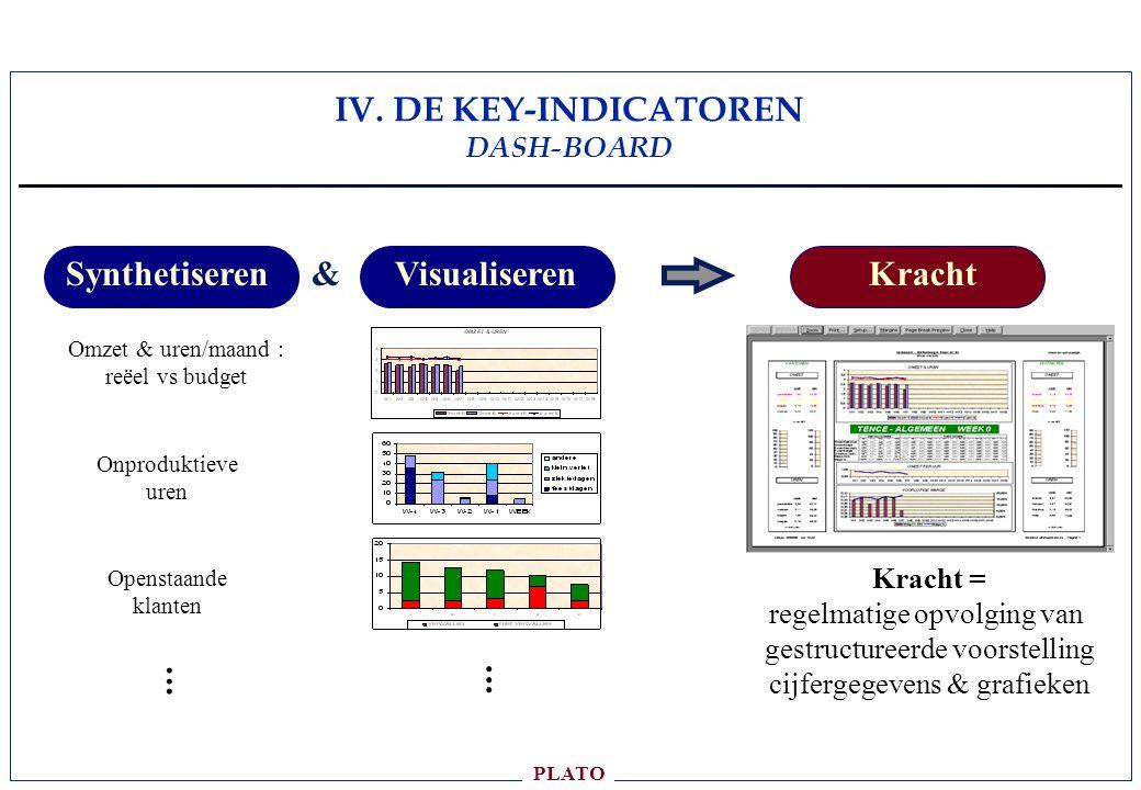 IV. DE KEY-INDICATOREN DASH-BOARD