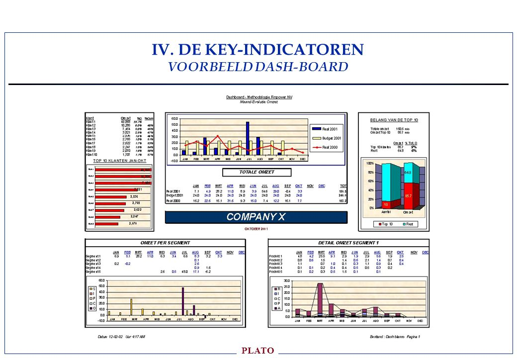IV. DE KEY-INDICATOREN VOORBEELD DASH-BOARD