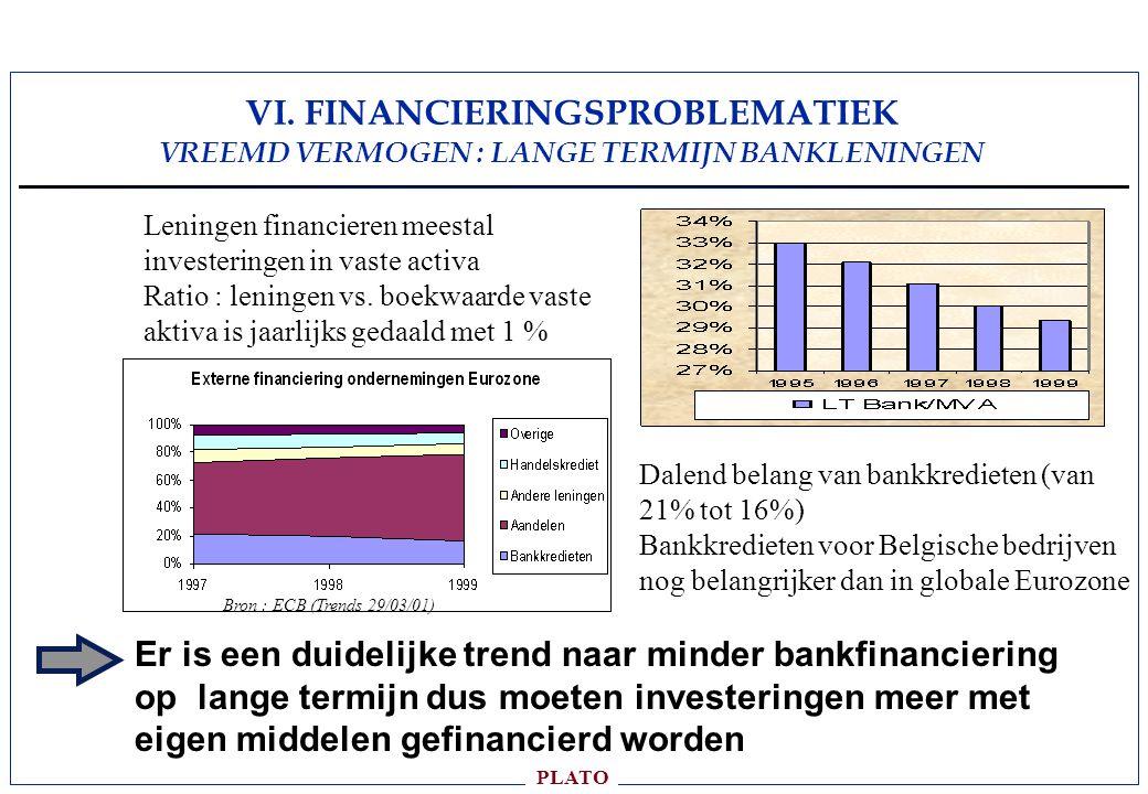 VI. FINANCIERINGSPROBLEMATIEK VREEMD VERMOGEN : LANGE TERMIJN BANKLENINGEN