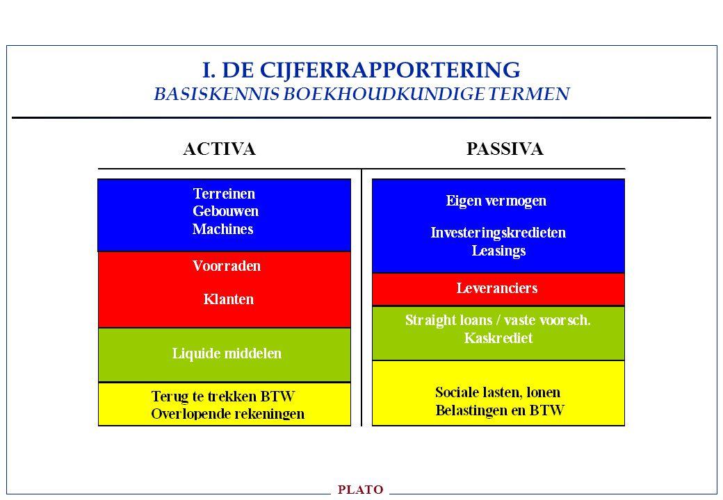 I. DE CIJFERRAPPORTERING BASISKENNIS BOEKHOUDKUNDIGE TERMEN