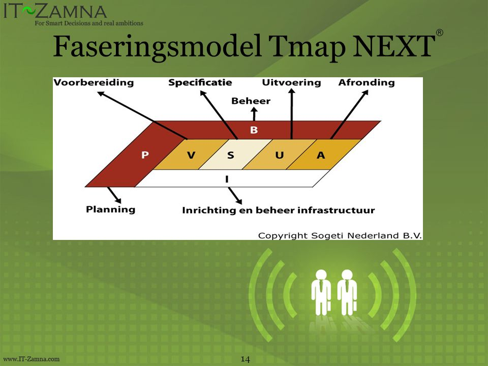 Faseringsmodel Tmap NEXT