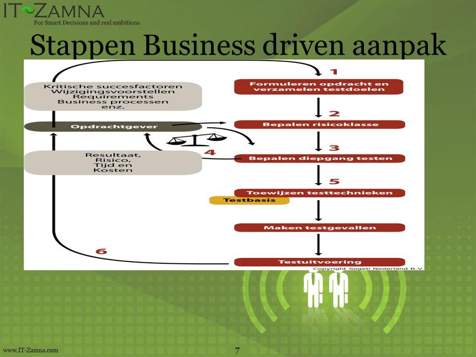 Stappen Business driven aanpak