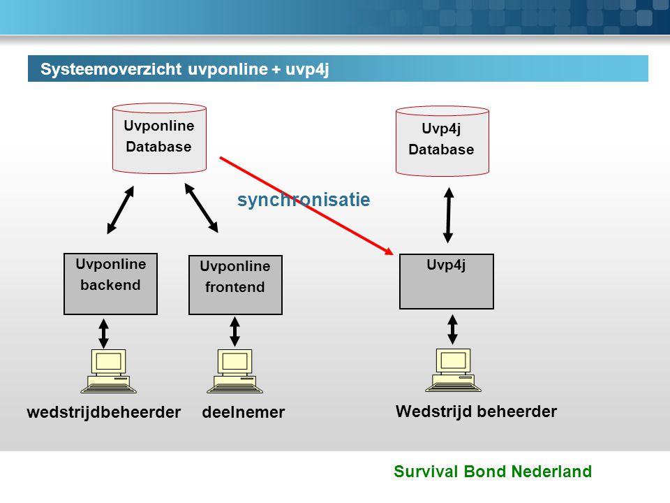 synchronisatie Systeemoverzicht uvponline + uvp4j wedstrijdbeheerder