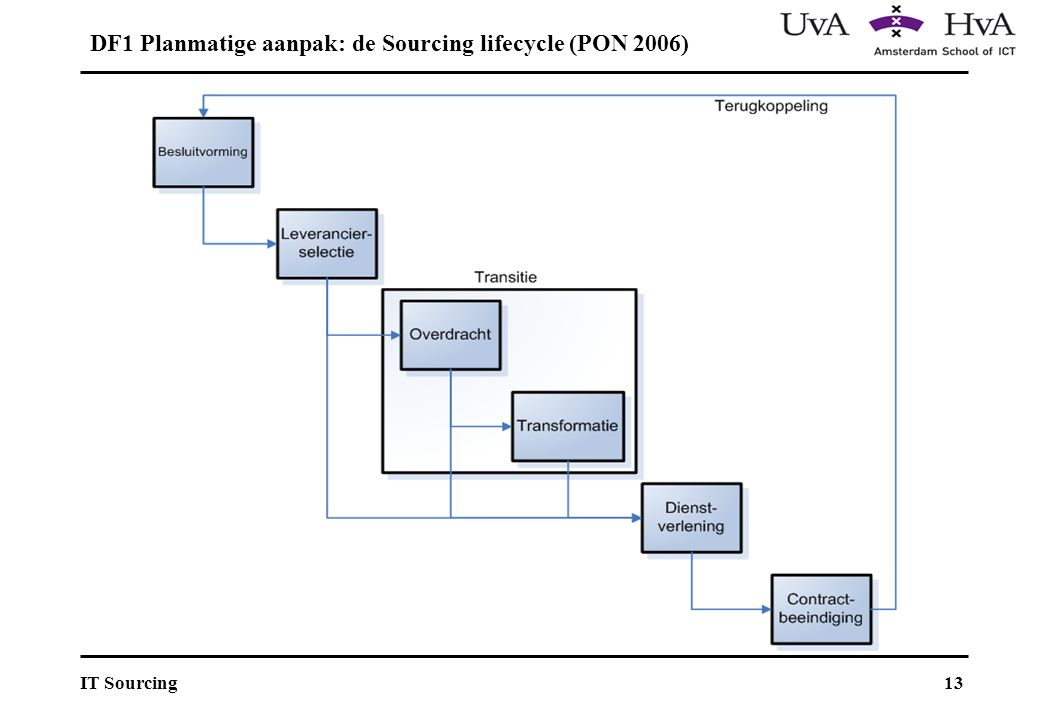 DF1 Planmatige aanpak: de Sourcing lifecycle (PON 2006)