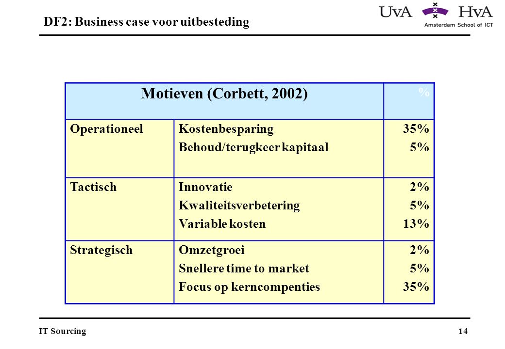 DF2: Business case voor uitbesteding