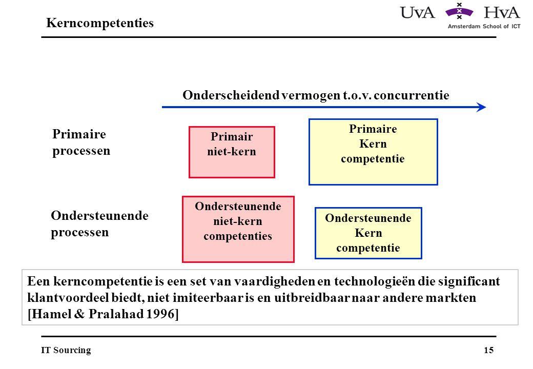 Primaire Kern competentie Ondersteunende niet-kern competenties