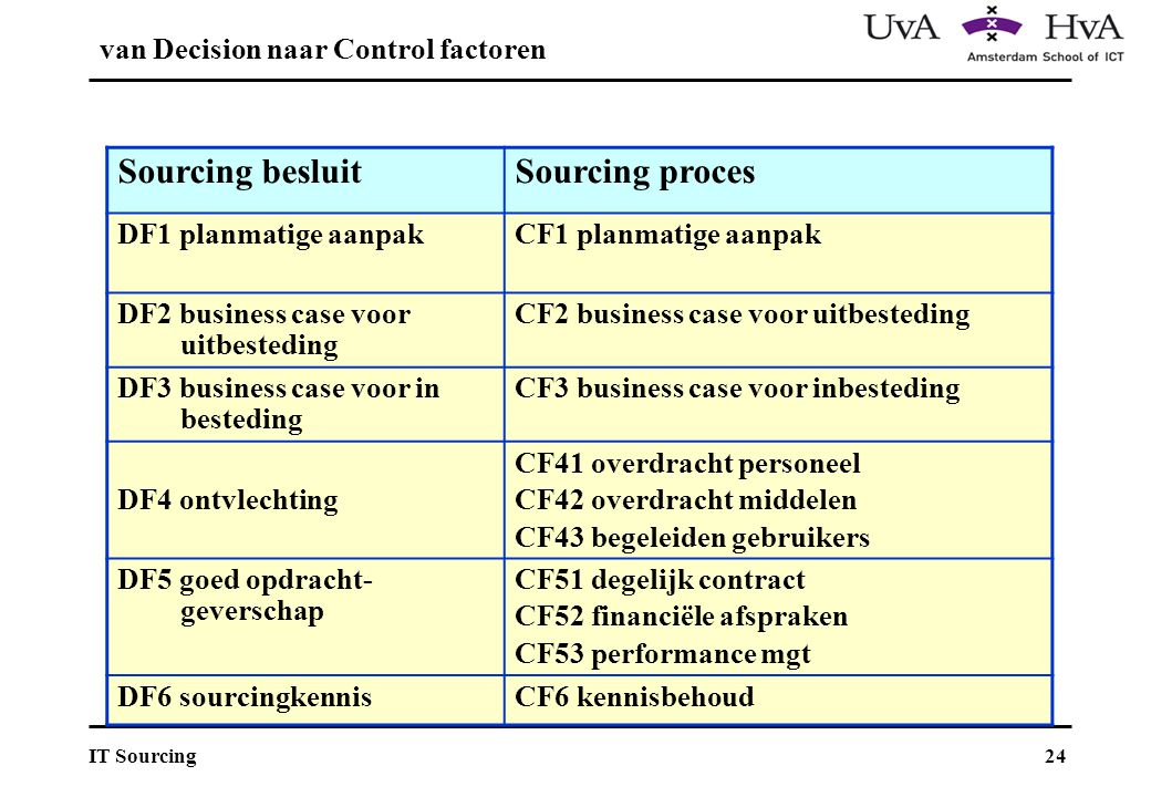 van Decision naar Control factoren
