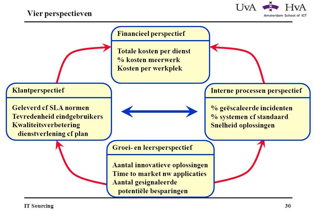 Vier perspectieven Financieel perspectief Totale kosten per dienst