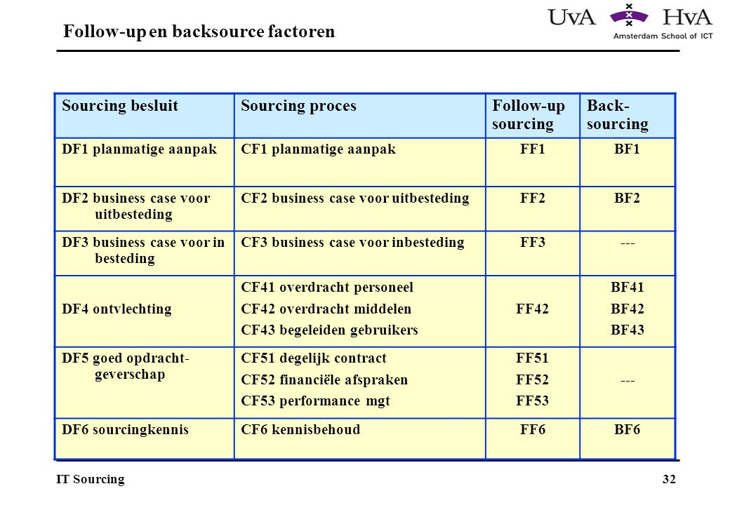 Follow-up en backsource factoren