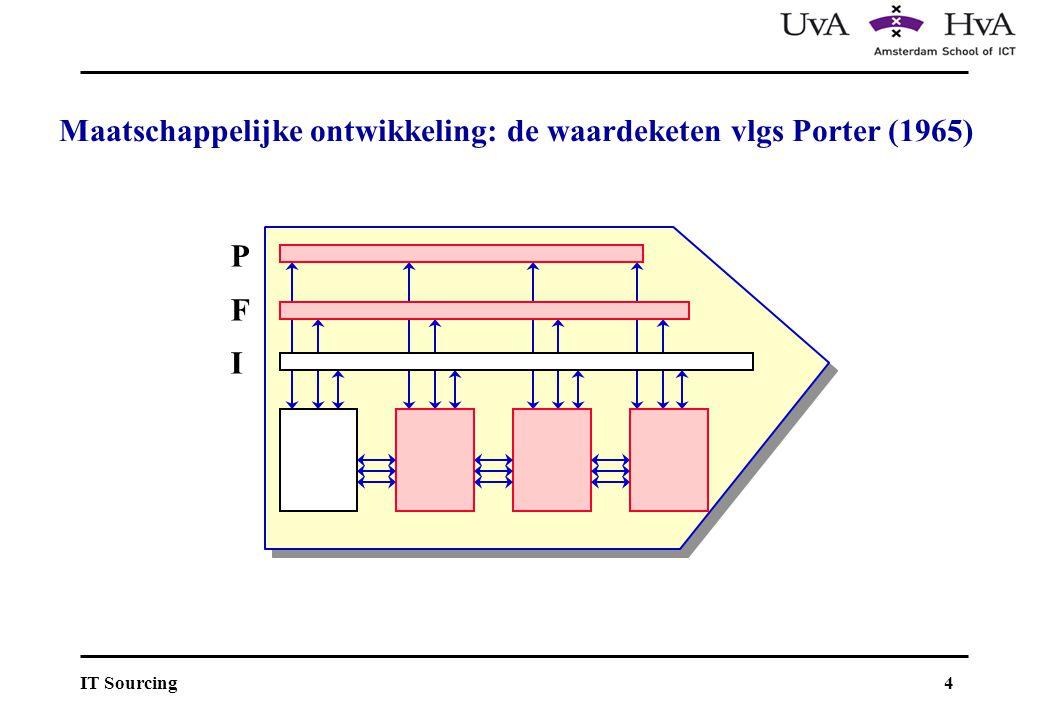 Maatschappelijke ontwikkeling: de waardeketen vlgs Porter (1965)