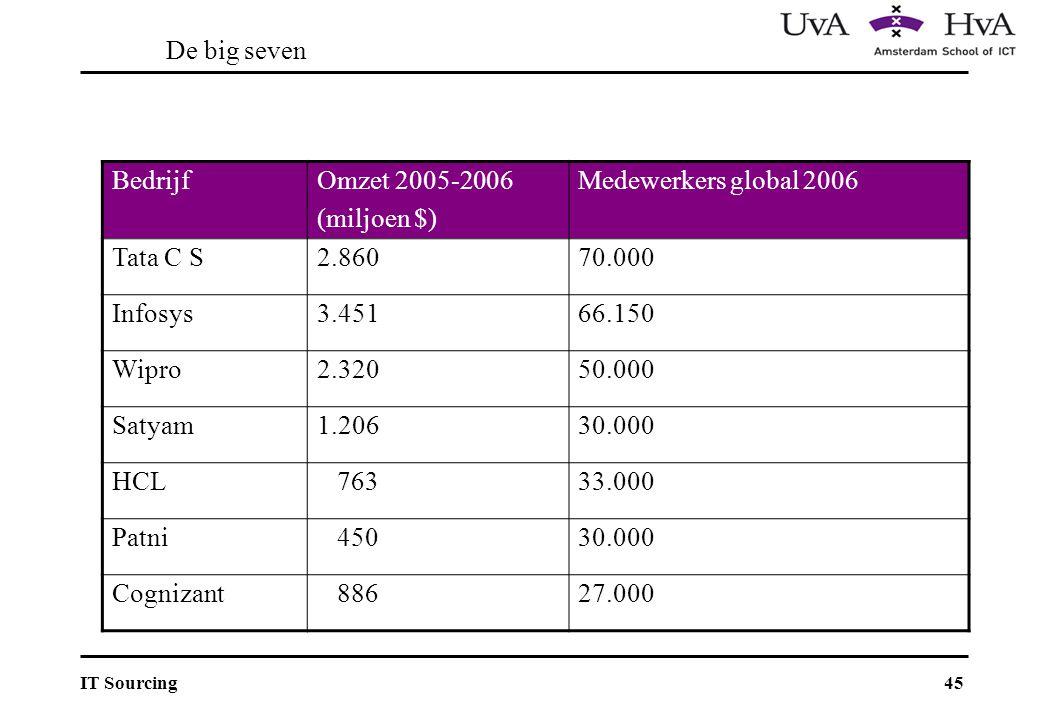 De big seven Bedrijf. Omzet 2005-2006. (miljoen $) Medewerkers global 2006. Tata C S. 2.860. 70.000.