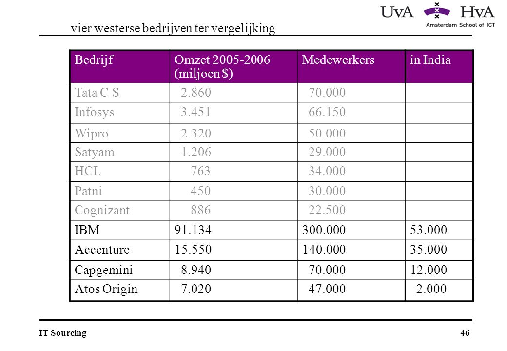 vier westerse bedrijven ter vergelijking