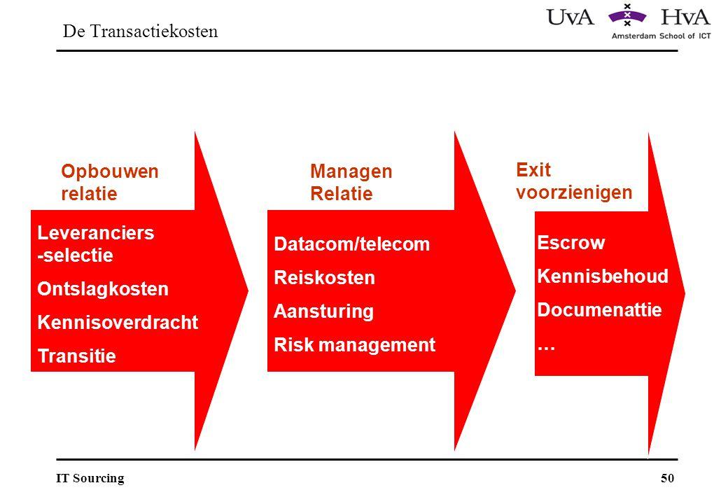 De Transactiekosten Opbouwen relatie. ManagenRelatie. Exit voorzienigen. Leveranciers -selectie.