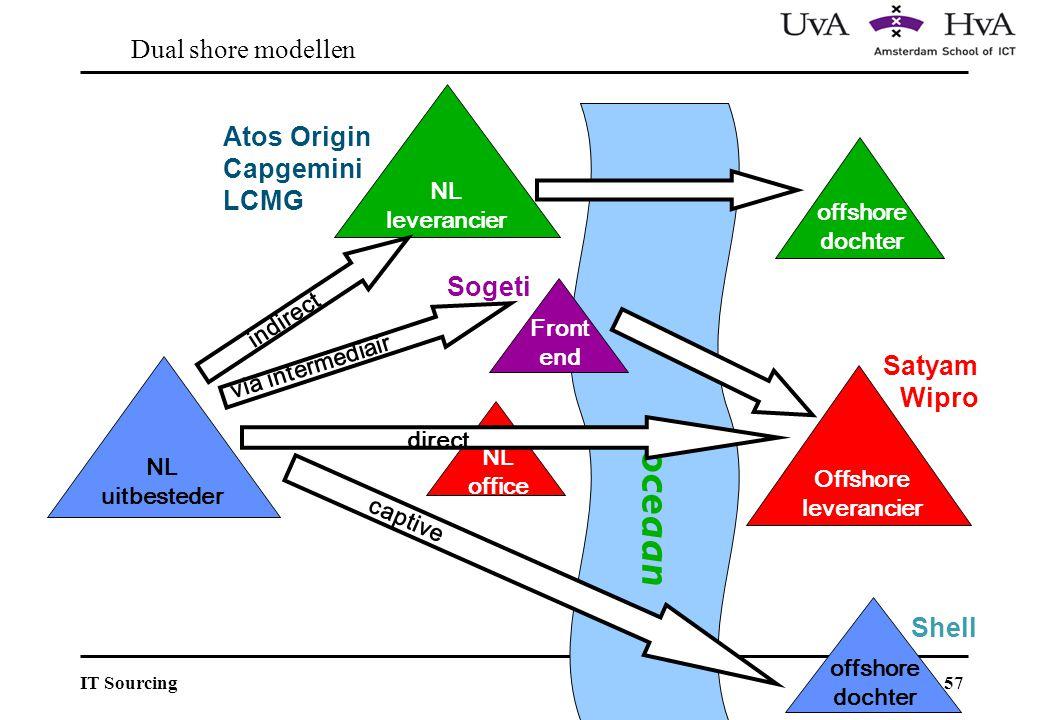 oceaan Dual shore modellen Atos Origin Capgemini LCMG Sogeti