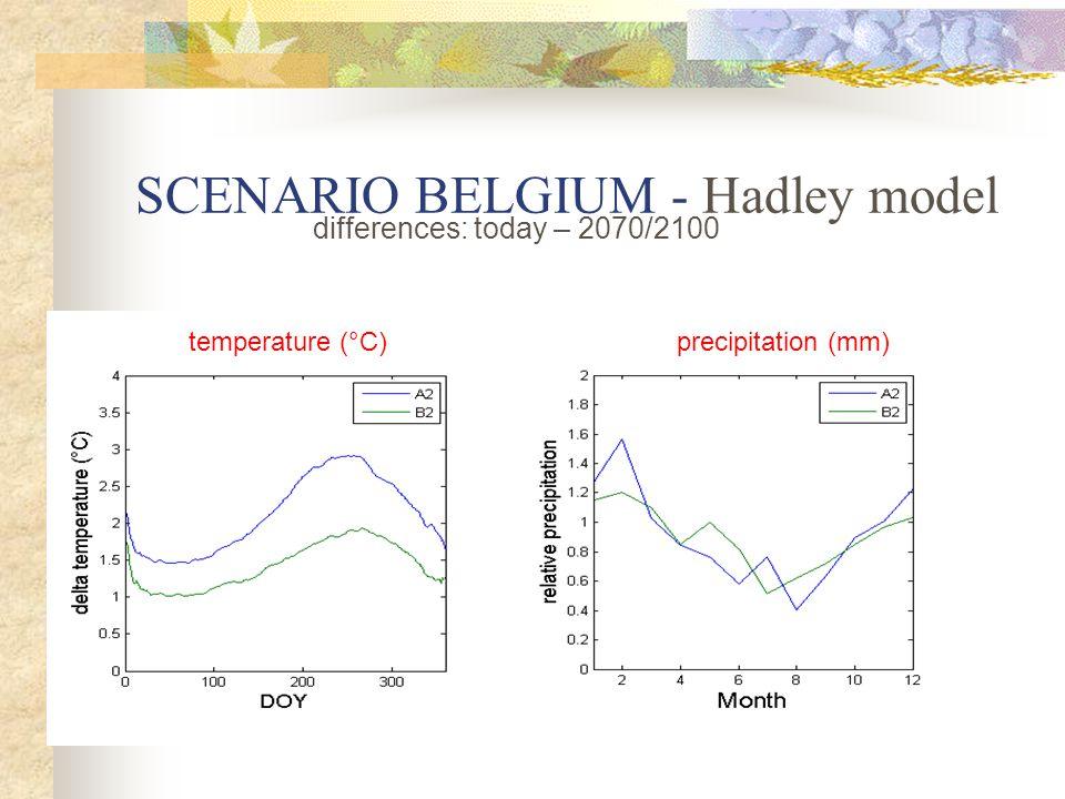 SCENARIO BELGIUM - Hadley model