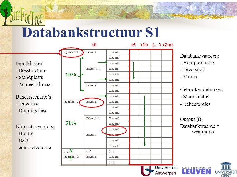 Databankstructuur S1 t0 t5 t10 (…) t200 Databankwaarden: