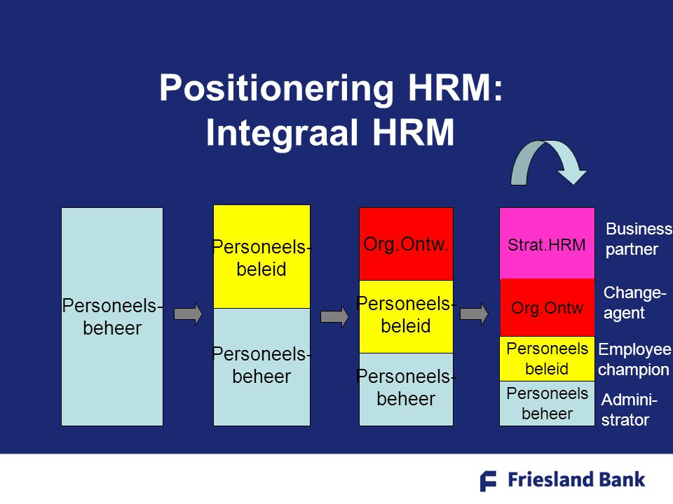Positionering HRM: Integraal HRM