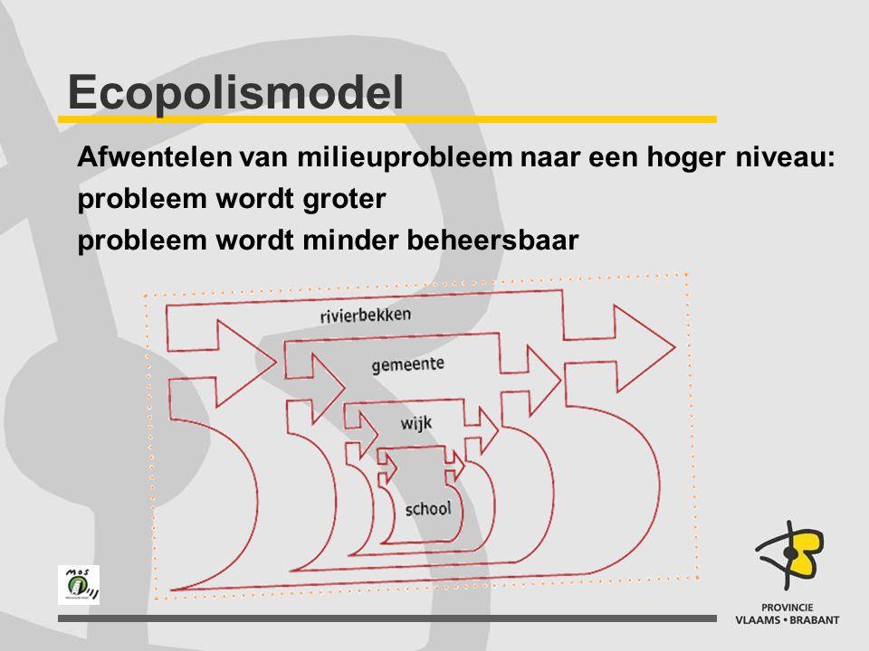 Ecopolismodel Afwentelen van milieuprobleem naar een hoger niveau: