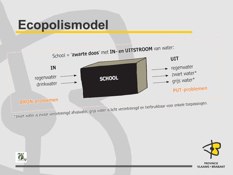 Ecopolismodel