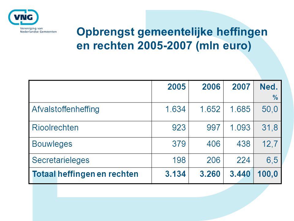 Opbrengst gemeentelijke heffingen en rechten 2005-2007 (mln euro)