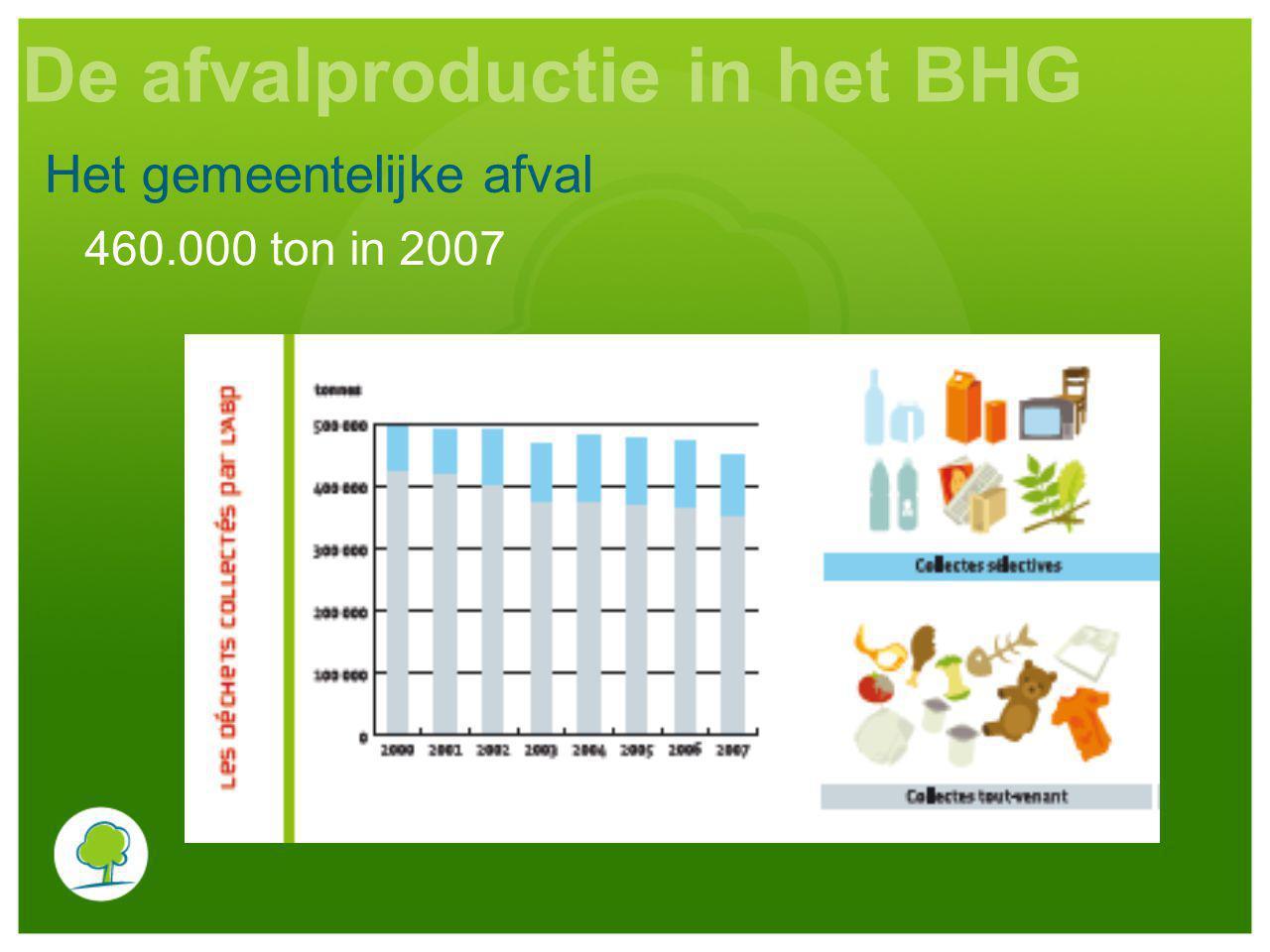 De afvalproductie in het BHG