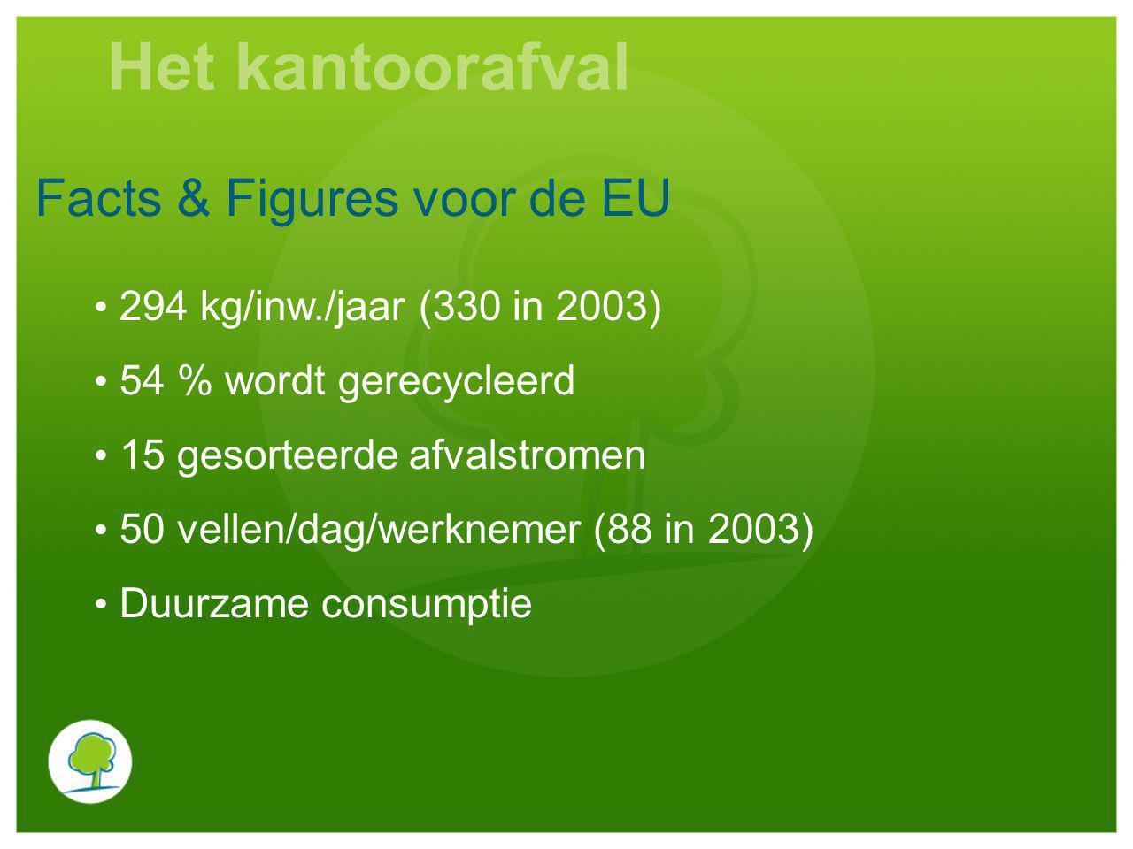 Het kantoorafval Facts & Figures voor de EU