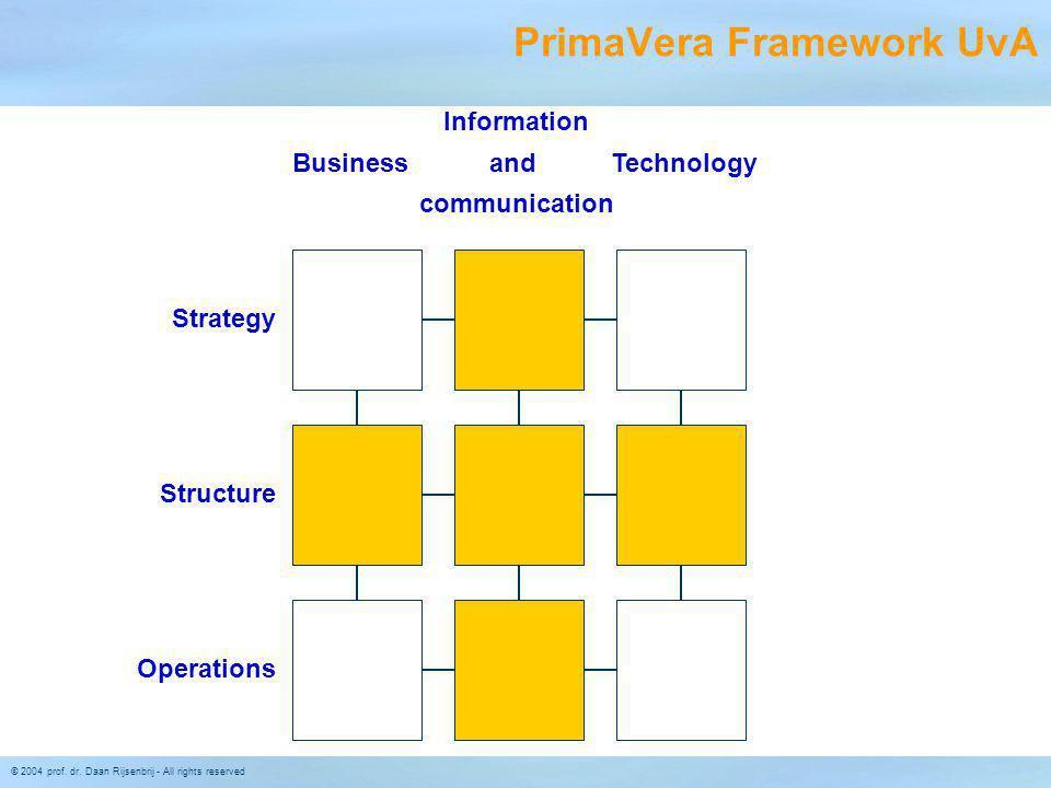 PrimaVera Framework UvA