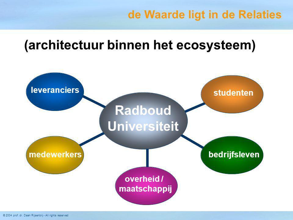 (architectuur binnen het ecosysteem) overheid / maatschappij