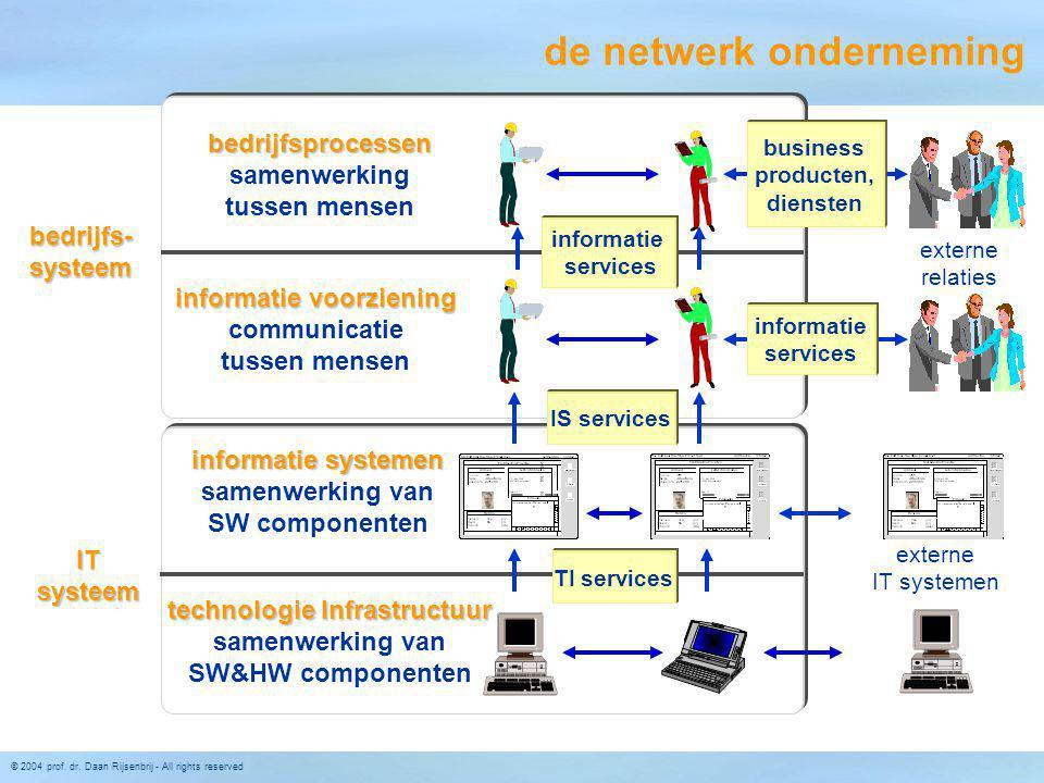 de netwerk onderneming