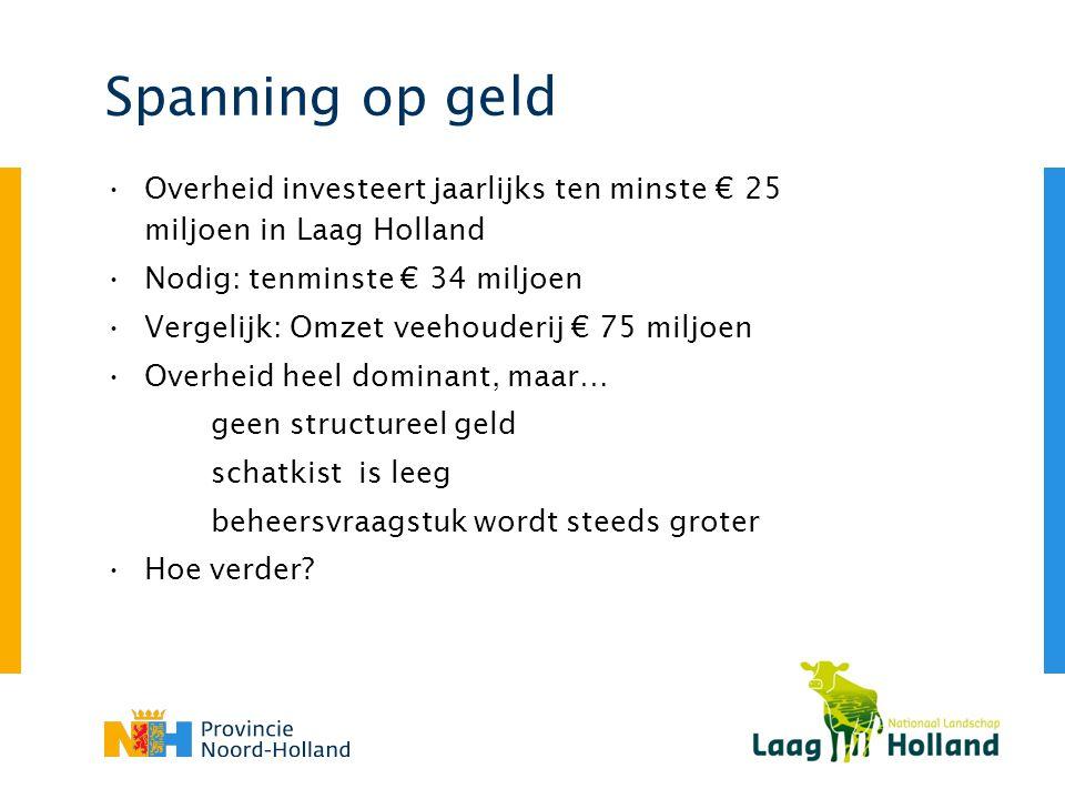 Spanning op geld Overheid investeert jaarlijks ten minste € 25 miljoen in Laag Holland. Nodig: tenminste € 34 miljoen.