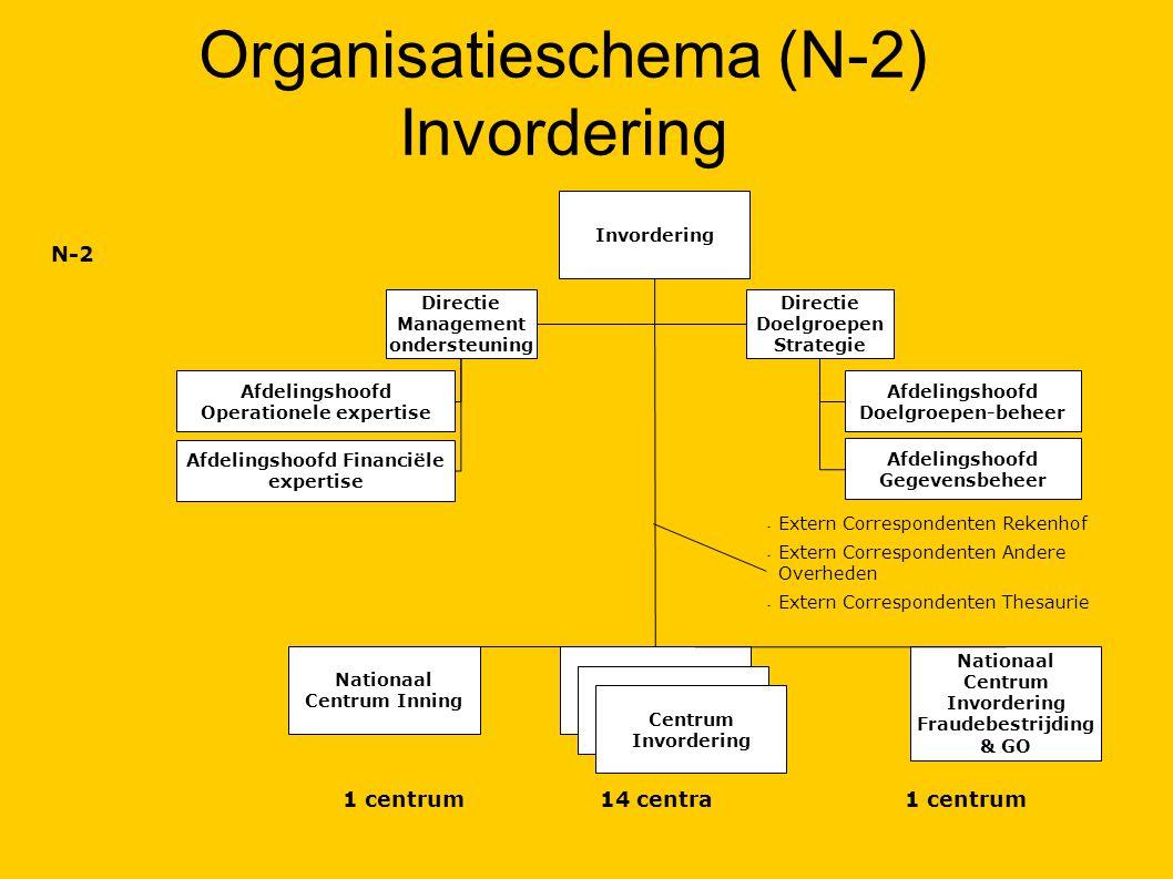Organisatieschema (N-2) Invordering