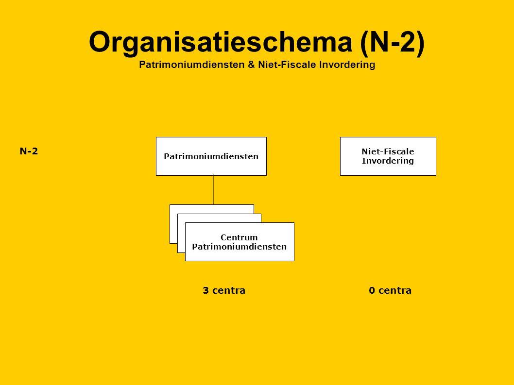 Organisatieschema (N-2) Patrimoniumdiensten & Niet-Fiscale Invordering