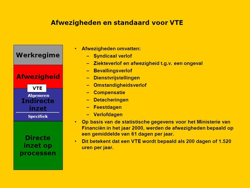 Afwezigheden en standaard voor VTE Directe inzet op processen