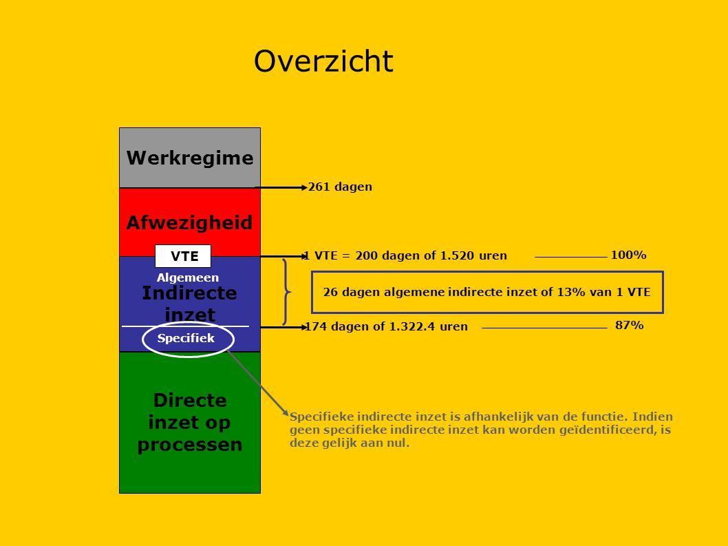 Overzicht Werkregime Afwezigheid Indirecte inzet
